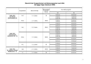 Übersicht der Gruppenformen und Betreuungszeiten nach KiBiz der ...