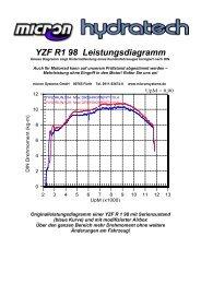 YZF R1 98 Leistungsdiagramm - bei Micron Systems!