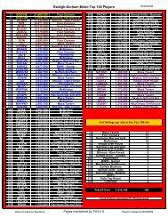 PA Harrisburg Top 100-250 Sites - 080522 - Don's NTN Site