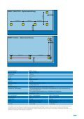 BIBO® Absturzsicherungen - TECTUM Flachdach - Seite 7