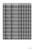 Informationen zu den Durchlaufzeiten - Rheinbahn - Seite 6
