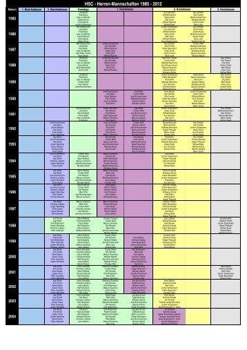 HSC Herren 1986 - 2012