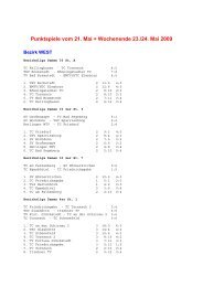 Punktspiele vom 21. Mai + Wochenende 23./24. Mai 2009
