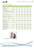 Wasserenthärter Parallelanlagen - Guldager (Schweiz) - Seite 5