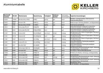 Werkstofftabelle Aluminium (PDF) - Ed. Keller AG, Kirchberg