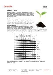 Gardening & Soil pH - Eutech