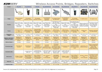 Wireless Access Points, Bridges, Repeaters, Switches - Komserv AG