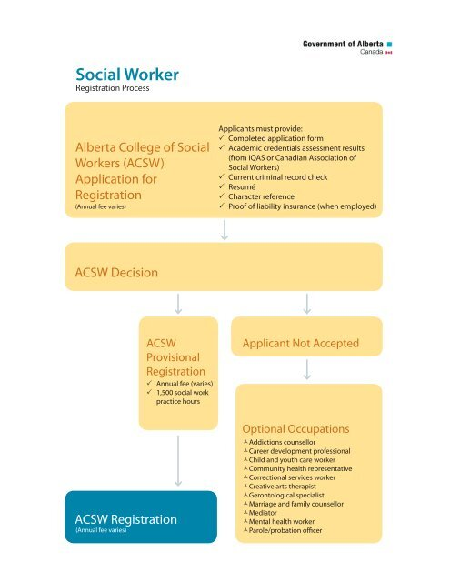 The helping process in social work practice
