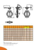 Wafer Butterfly Valves s and pplies - Ithuba Valves - Page 4