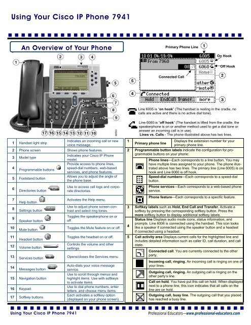 Using Your Cisco IP Phone 7941