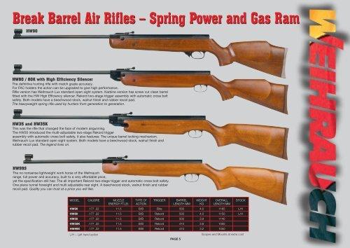 Break Barrel Air Rifles