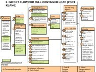 II. IMPORT FLOW FOR FULL CONTAINER LOAD (PORT KLANG)