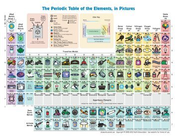 1 free magazines from elements wlonk com for Table of elements 85
