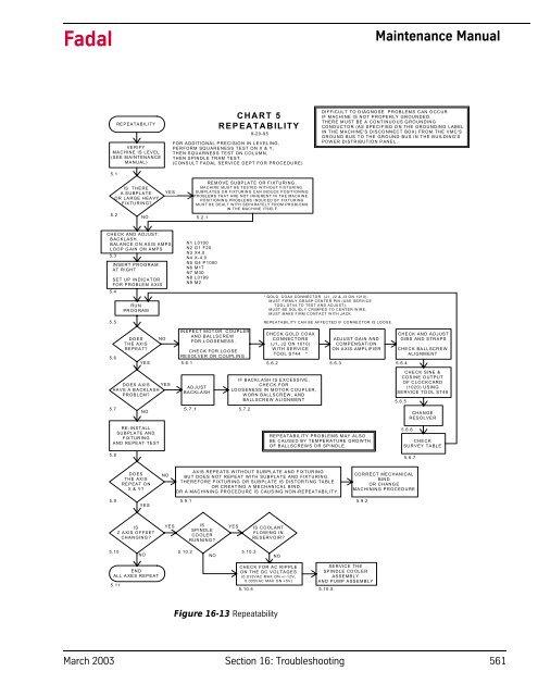 Fadal Servo Wiring Diagrams Dc    Wiring Diagram