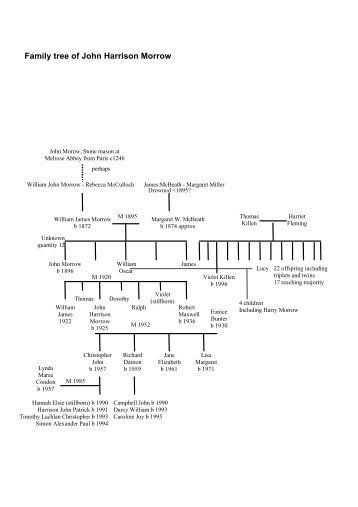 Family tree of John Harrison Morrow