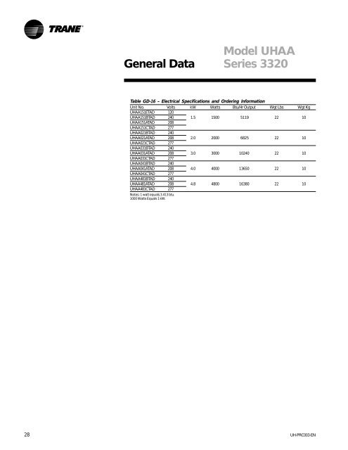 28 General Data Table GD