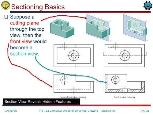 Sectioning Basics Cutting