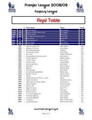 Final Table - Fantasy League