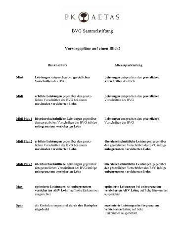 BVG Sammelstiftung - PK Aetas