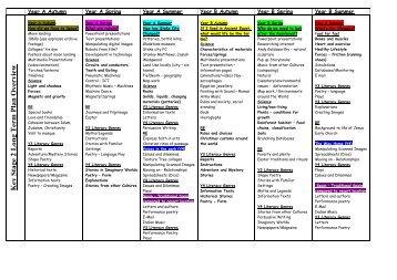 Alternative KS2 long term plan overview - RM Learning Platform
