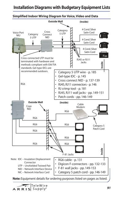 Installation Diagrams wit on