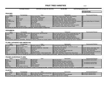 FRUIT TREE VARIETIES - Figs 4 Fun