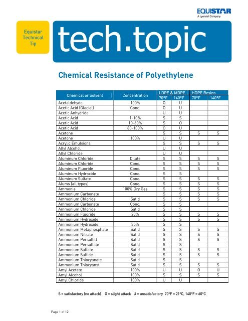 Chemical Resistance of Polyethylene - LyondellBasell