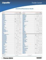 Chemical Resistance GuideG30–G33
