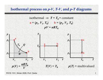 Thermodynamics 691 1. The P-V diagram of 2 gm of helium