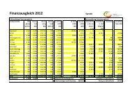 Finanzausgleich Berechnung 2012