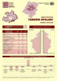 gmina Tarnów Opolski (wiejska) - Główny Urząd Statystyczny