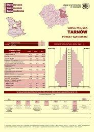 TARNÓW - Główny Urząd Statystyczny