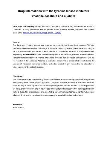drug interactions with the tyrosine kinase inhibitors imatinib