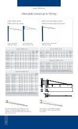 Manual jib cranes up to 125 kg - Tawi