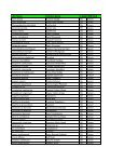 Appendix B3 - Plant List From Vegetation Surveys - WetlandSppList - Page 2