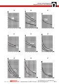 Luftspalt-/ Hubkraft-Diagramme Nr. 1...84 - Maurer Magnetic AG - Page 3
