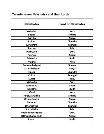 Nakshatra Magazines