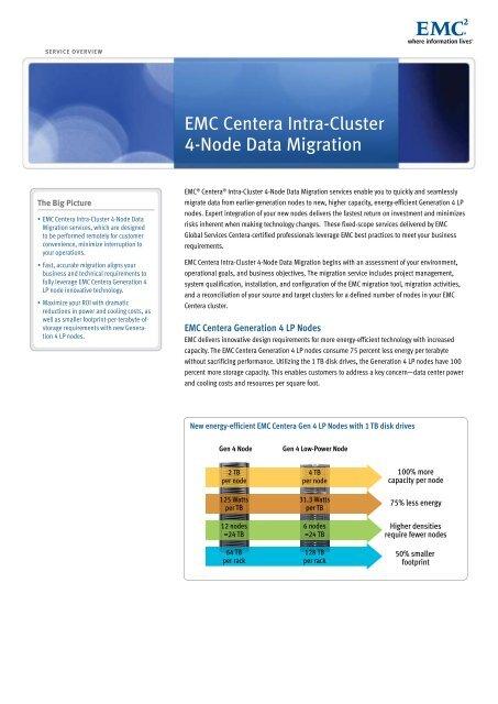 H5659-EMC Centera Intra-Cluster 4-Node Data Migration Service