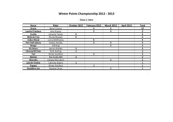 Winter Points Championship 2012 - 2013 - Scottish Dressage Group