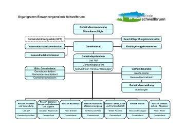 Organigramme GR def 2009 - Gemeinde Schwellbrunn