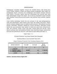 Koperindag - Pemerintah Kabupaten Sumbawa