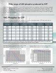 LED Phosphors - GTP - Page 2
