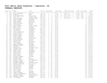 2011 Hells Gate Duathlon – Lewiston, ID OVERALL RESULTS