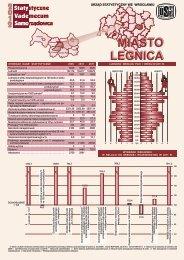 Legnica - Główny Urząd Statystyczny