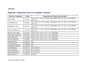 Gacetilla Electoral del estado APURE
