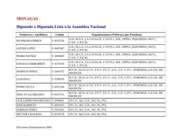 Gacetilla Electoral del estado MONAGAS