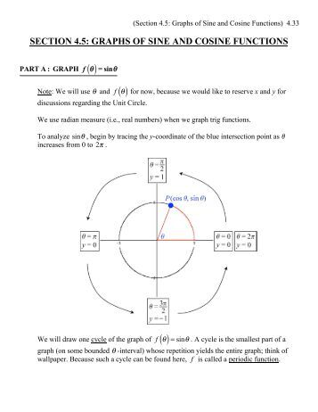 precalculus graphing trig functions using the 5 point method. Black Bedroom Furniture Sets. Home Design Ideas