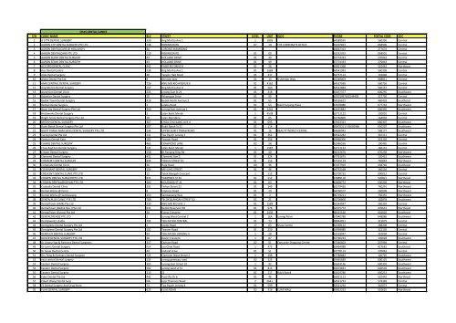 CHAS DENTAL CLINICS S/N CLINIC-NAME BLK STREET LEVEL