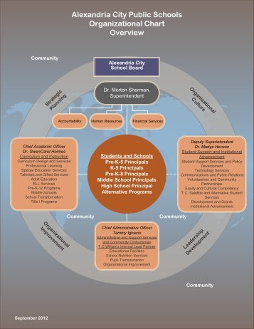 ACPS Organizational Chart - Alexandria City Public Schools