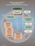 ACPS Organizational Chart - Alexandria City Public Schools - Page 2
